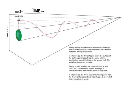 space time diagram general relativity is my diagram of spacetime curvature