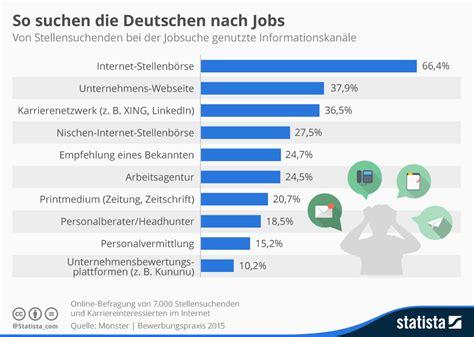 Wo Nach Wohnungen Suchen by Infografik So Suchen Die Deutschen Nach Statista