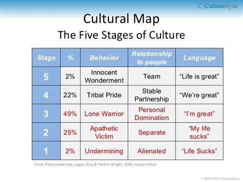 how leaders can impact organizational cultures with their actions image gallery organizational culture and leadership