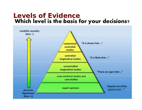 what level of evidence is a cross sectional study the evidence based organization a platform for innovation