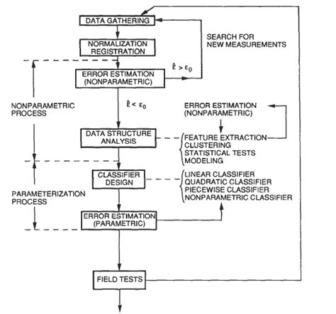 pattern recognition process development of pattern recognition system for nigeria fabric