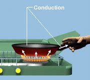 inductor of heat heat conductors solidswiki