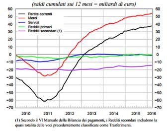 conto corrente d italia l italia e un limone spremuto teleborsa it