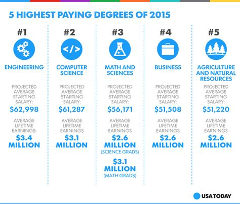 degree or not degree five ways to if college is for you books the 5 highest paying degrees of 2015 voices from cus