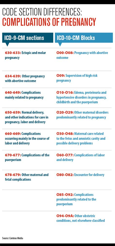 icd code for cesarean section icd 10 training complications of pregnancy medical
