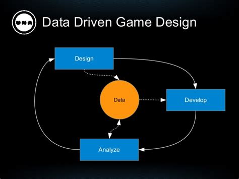 design game economy economy of free games and technologies for data driven
