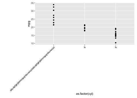 ggplot2 theme vjust ggplot2 how can i manipulate a ggplot in r to allow