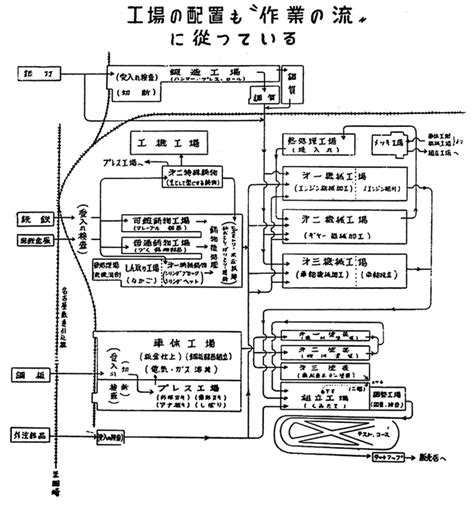 product layout of toyota toyota facility layout