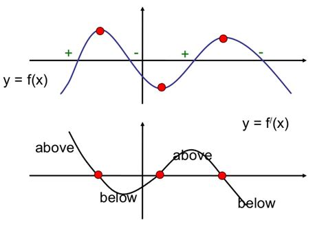 Drawing F X Graph by Derivative Graphs