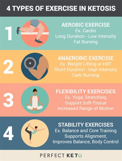 What Type Of Work Can You Do With An Mba by Top Four Ways To Exercise When On A Ketogenic Diet