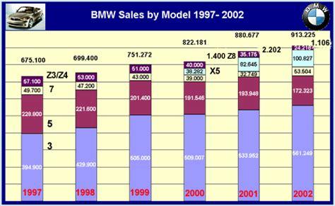Bmw Sales Figures by Bmw Sales By Model