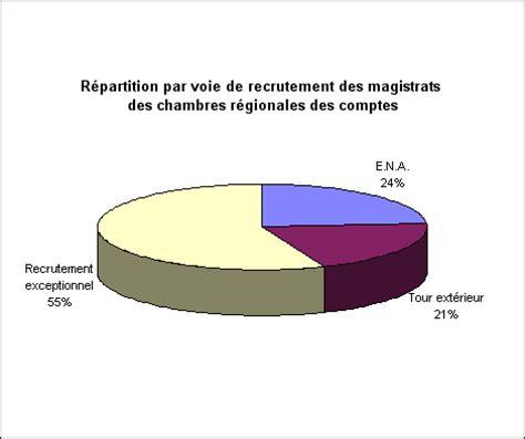 chambre r馮ionale des comptes recrutement projet de loi relatif au statut des magistrats de la cour