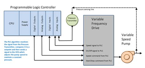 generator wiring diagram vfd drives vfd analog wiring