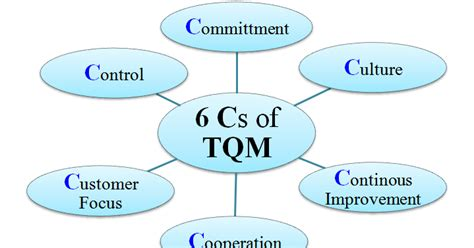 Mba Total Quality Management by Operations Management Notes Mba Total Quality Management