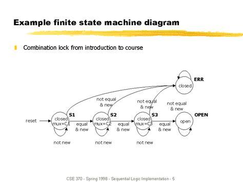 Finite State Machine Drawer by Finite State Machine Diagram Lambda Calculus Elsavadorla