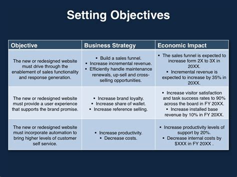objective setting template marketing slides marketing strategies that drive go to