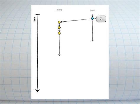 git flow workflow git workflow with gitflow