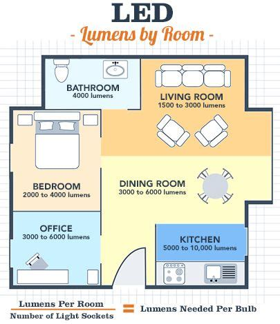 how to measure light in a room 25 best ideas about living room lighting on neutral living room furniture dinning