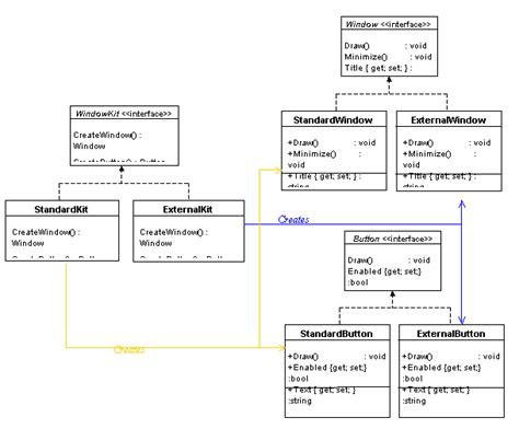 design pattern using abstract class abstract factory creational design pattern