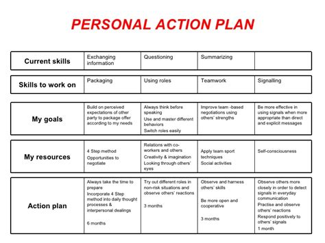 pin personal action plan template on pinterest