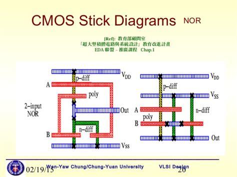 stickman exercise diagrams lect5stickdiagramlayoutrules 1226994677707873 9