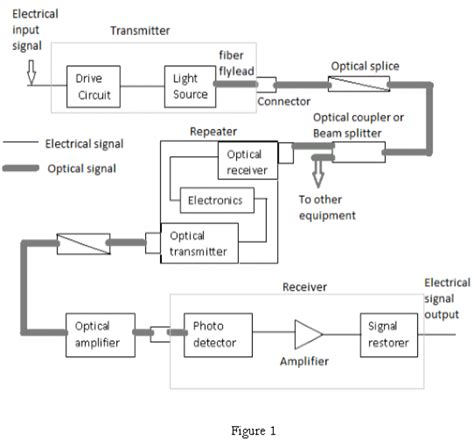 block diagram system pdf fiber optic receiver block diagram wiring diagrams