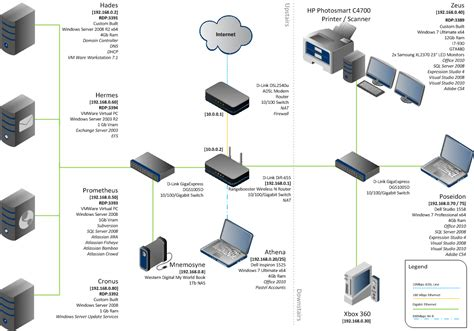 Large Home Network Design | network diagrams highly rated by it pros techrepublic