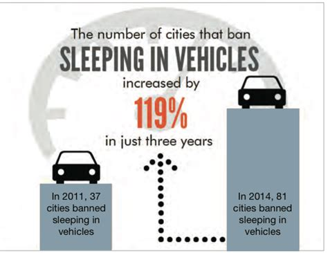 Sleeping In Your Car Illegal by The Trendiest In America May Be A Ban On Sleeping In