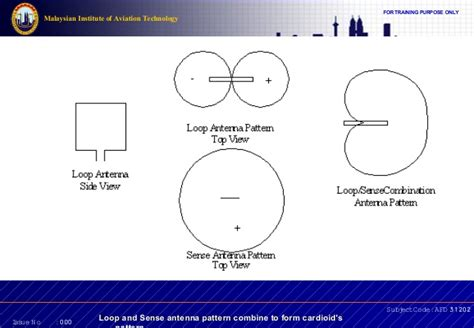 automatic pattern finder nav topic 8 automatic direction finder