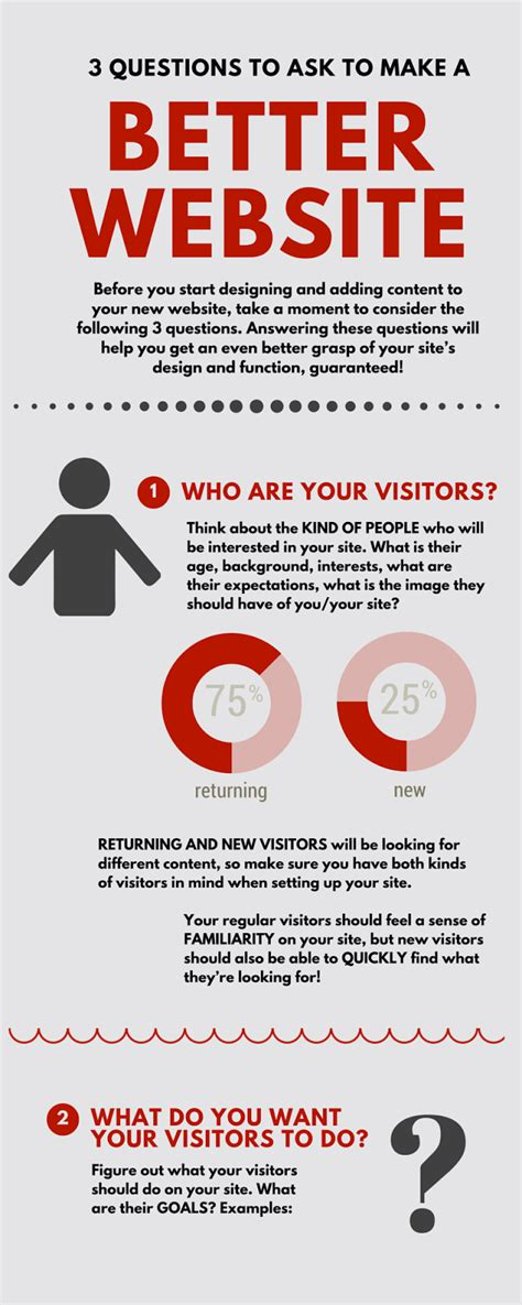 What Makes A Author Website by 3 Questions To Ask To Make A Better Website Infographic
