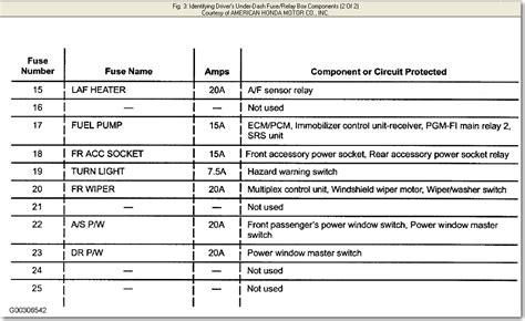 honda element fuse box diagram honda cars review release raiacarscom