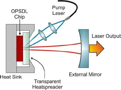 how diodes work pdf laser diode how it works