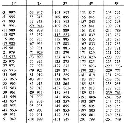tavola dei numeri primi fino a 100 tavole numeriche oltre 1000 idee per la casa