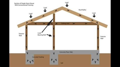 Ceiling Load load bearing wall framing basics structural engineering and home building part one