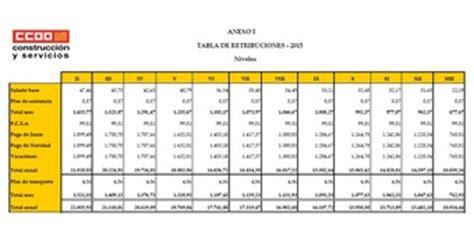 retenciones seguridad social 2016 tabla retenciones a la seguridad social 2016 tabla