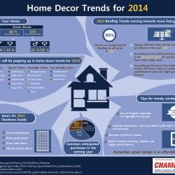 home decor infographic home decor trends for 2014 infographic visual ly