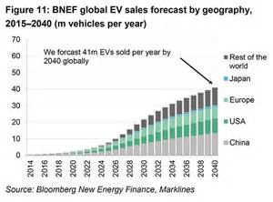 Electric Car Sales Projections Peak Energy The Rise Of Electric Vehicles