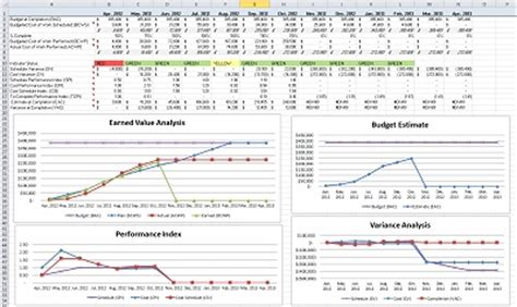 earned value reports template best photos of earned value analysis exle earned