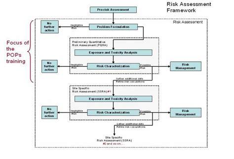Risk Assessment Framework Persistent Organic Pollutants Pops Toolkit Risk Assessment Framework Template