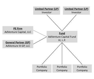 equity fund structure diagram equity fund structure diagram periodic