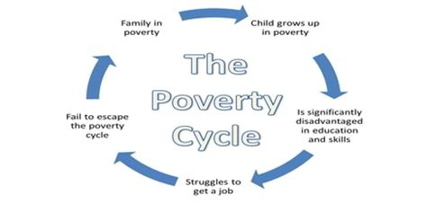 the cycle of poverty diagram cycle of poverty assignment point