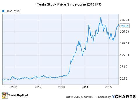Elon Musk Net Worth Graph | what is elon musk s net worth the motley fool