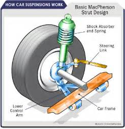 Struts On Car Suspension Types Front Front Suspensions Howstuffworks