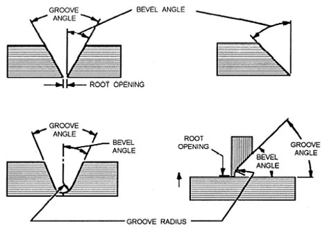joint design definition figure 3 9 bevel angle groove angle groove radius and