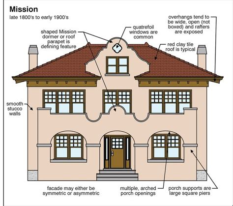 types of home architecture 261 best images about parapets and dutch gables on