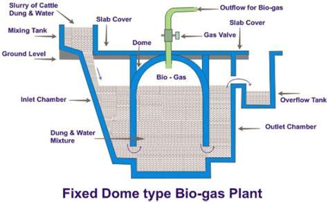 gobar gas plant design diagram biogas plant photos biogas plant anaerobic digester