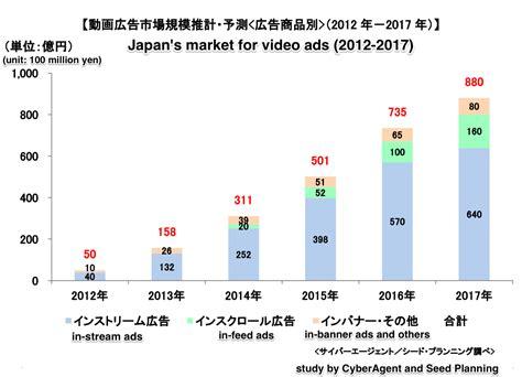 japanese free mobile japan mobile ads advertising market b kantan