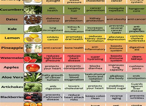 list of fruits and vegetables health benefits and pictures 187 health benefits of 20 fruits and vegetables