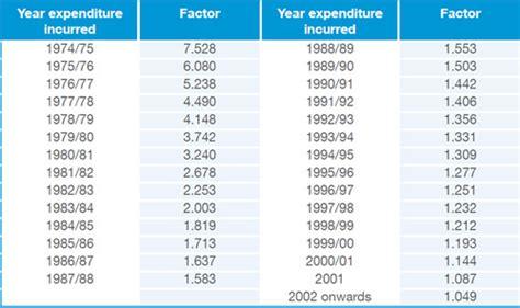 capital gains tax table capital gains tax