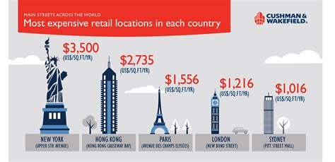 where bad are better retail across countries and companies books new york overtakes hong kong as world s most expensive